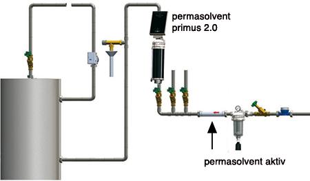 System Aktiv Plus - Kalkschutz für Warmwasserbereiter