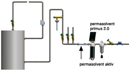 System aktiv plus - Kalkschutz für den zentralen Kaltwasserzulauf